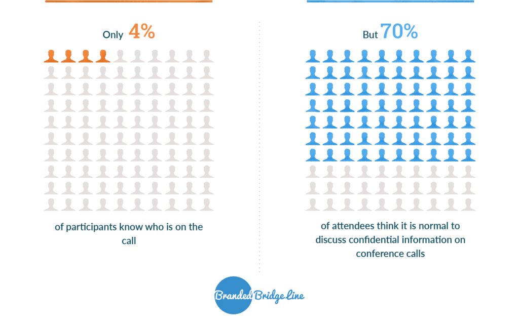 4% of audio conference call participants know who's on the call but 70% of participants discuss confidential information