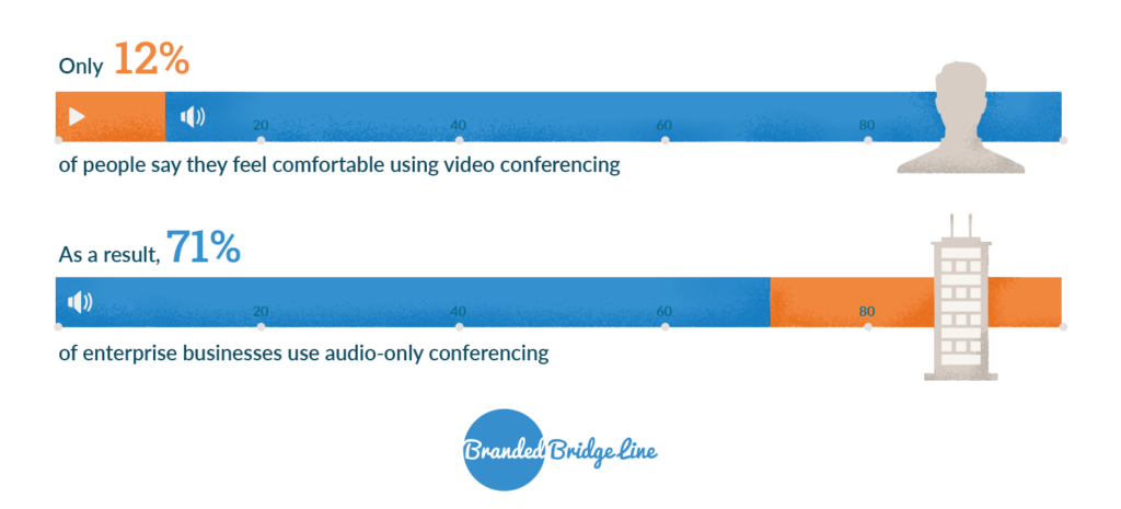 71% of enterprise businesses use audio-only conferencing