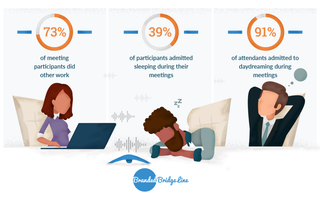 Breakdown of distractions on group conference calls - 73% of meeting participants do other work, 39% sleep, and 91% daydream