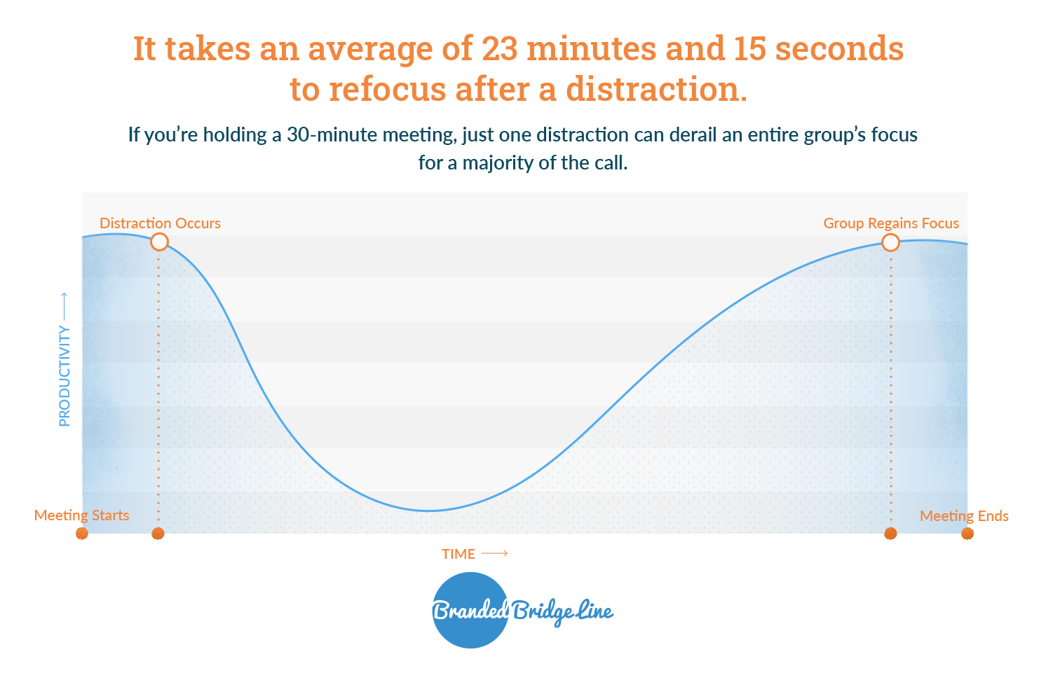 Line graph showing how just one distraction can completely derail the productivity in a 30-minute meeting