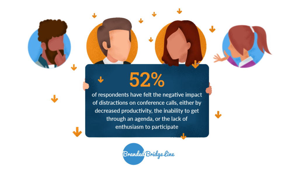 52% of group conference call participants feel the negative impact of distractions on conference calls